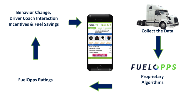 Collect The Data -> FuelOpps Proprietary Algorithms -> FuelOpps Ratings -> Behavior Change, Driver Coach Interaction, Incentives & Fuel Savings -> FuelOpps Application