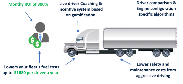 Monthly ROI of 300%, Lowers your fleet's fuel costs up to $1680 per driver a year, Live Driver Coaching & Incentive System Based on Gamification, Driver comparison & Engine configuration specific algorithms, Lower safety and maintenance costs from aggressive driving