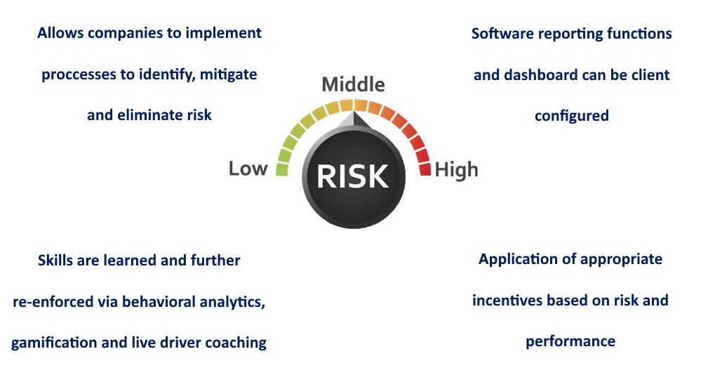 Allows companies to implement processes to identify, mitigate and eliminate risk, Software reporting functions and dashboard can be client configured, Skills are learned and further re-enforced via behavioral analytics, gamification and live driver coaching, Application of appropriate incentives based on risk and performance